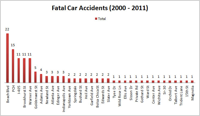 Deaths By Street