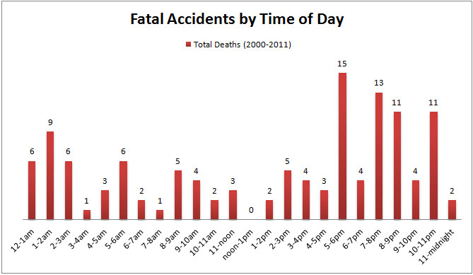 Deaths By Time Of Day