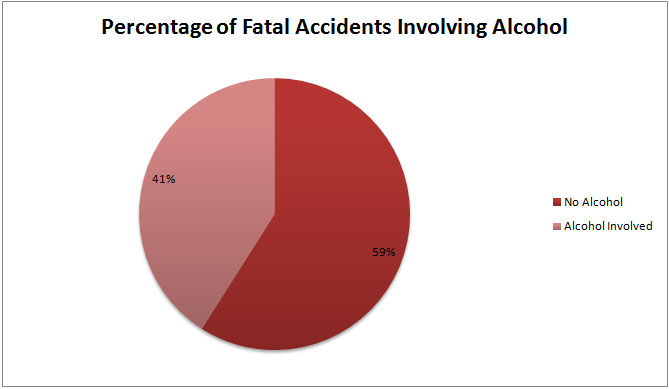 Percentage Of Deaths With Alcohol