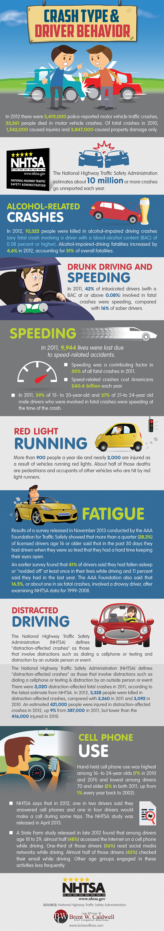 Crash Type & Driver Behavior – Infographic