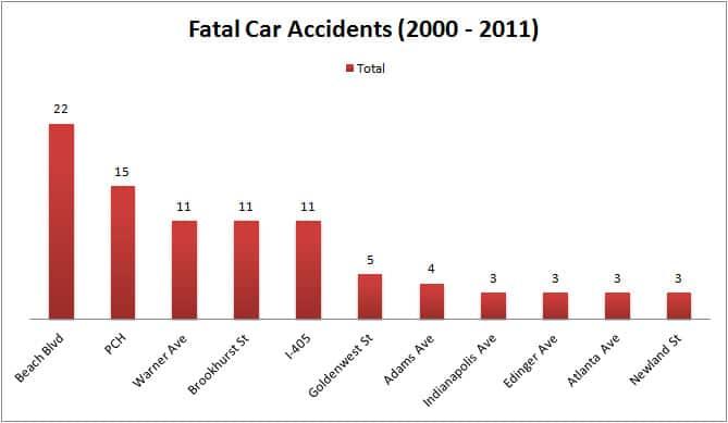 Top 10 Deadliest Streets in Huntington Beach